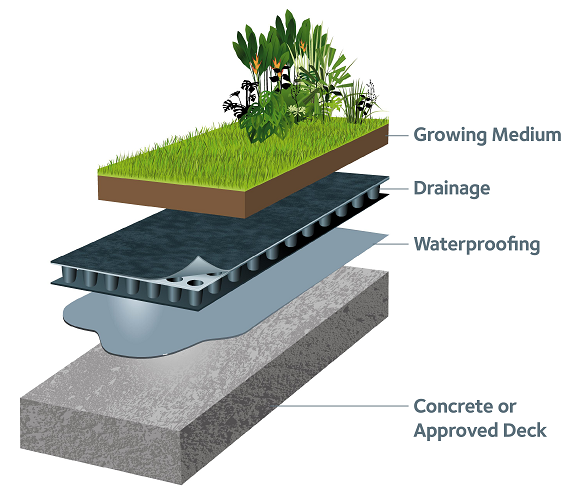 Grace Hydroduct Green Roof Drainage Composite